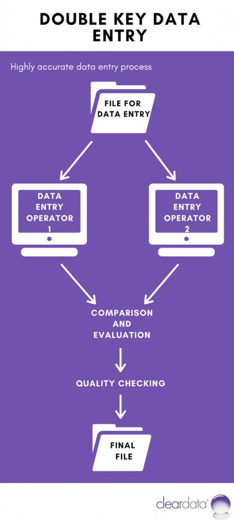 Double Key Data Entry